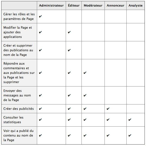 page-facebook-role-gestionnaire-administrateur